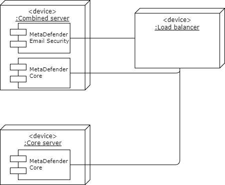 5 7 2 High availability - MetaDefender Email Security