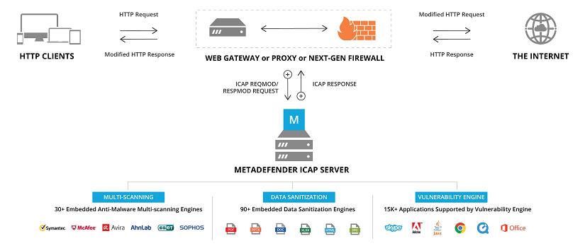 4 7 0 - MetaDefender ICAP Server
